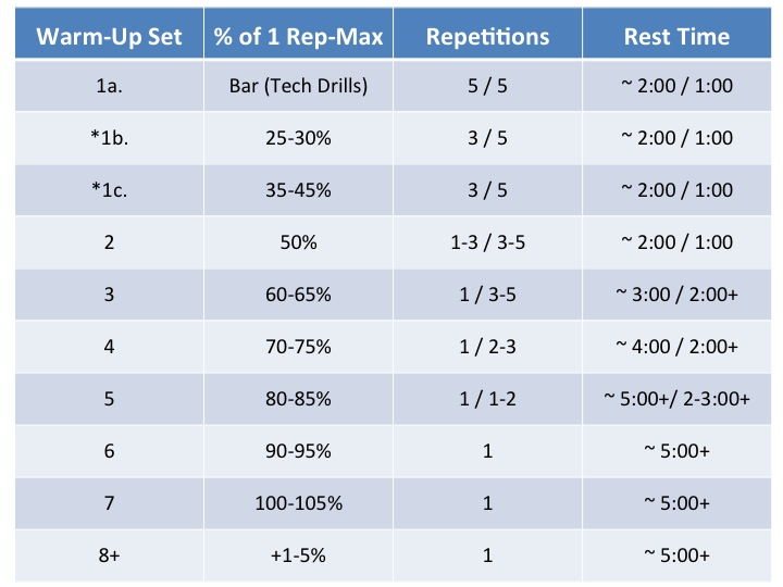 How To Warm-Up For That One-Rep Max Attempt | GPS Human